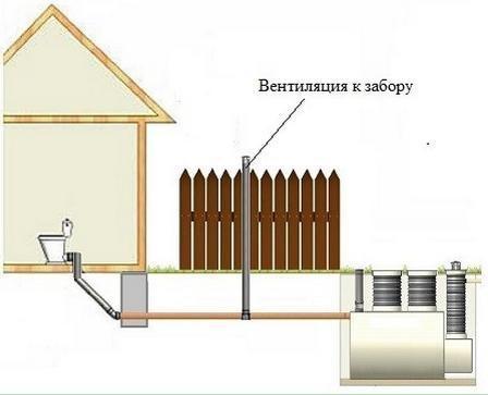 Вентиляция выгребной ямы в частном доме