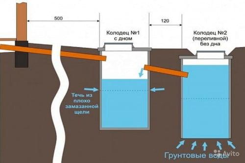 Фото: расположение запасной выгребной ямы