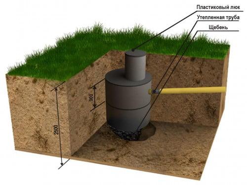 Как сделать выгребную яму на даче своими руками
