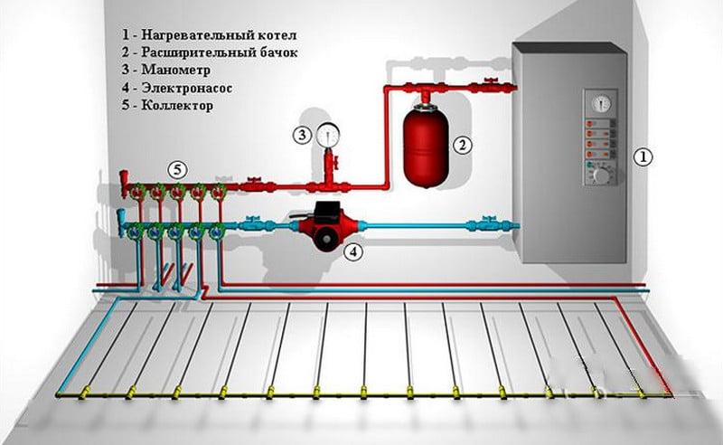 Теплый пол водяной своими руками в частном доме под плитку с насосом