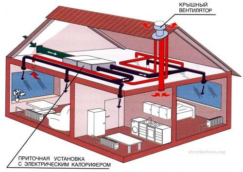 Фото: Однотрубная обогревательная система