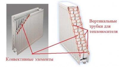 Стальные радиаторы характеристики