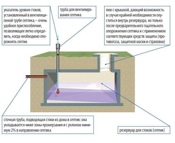 Как сделать септик в частном доме своими руками из кирпича
