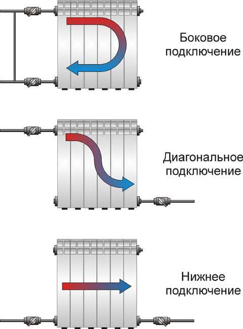 Фото: Варианты подключения радиаторов