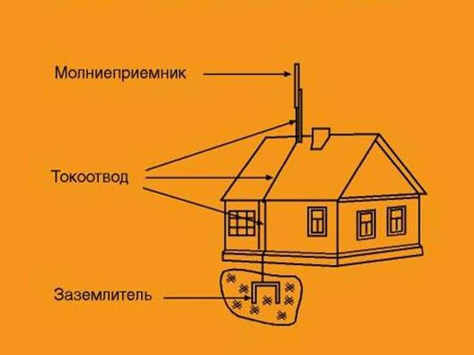 Как правильно сделать громоотвод в частном доме
