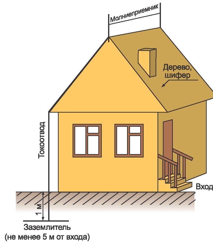 Как сделать грозозащиту деревянного дома