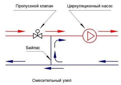 Схема подключения теплых водяных полах от котла