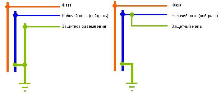 Магомедова Цветы можно ли делать заземление где сырое место первом входе сервис