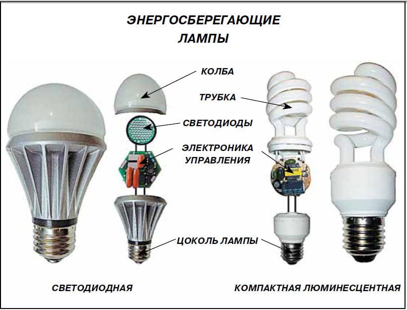 Как это сделано люминесцентные лампы 884