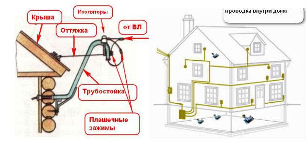 Схема электропроводки в дачном доме своими руками