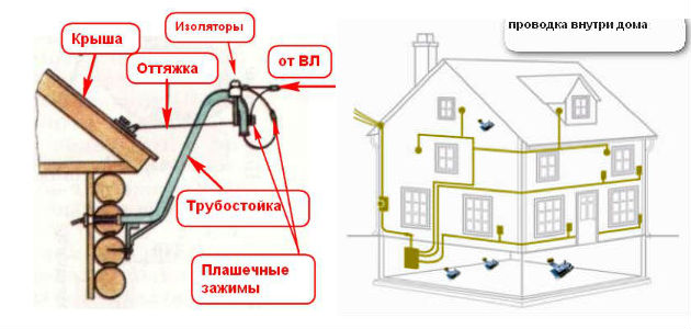 Домашняя проводка своими руками