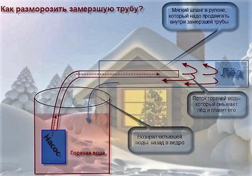 Фото: принцип размораживания трубы водопровода