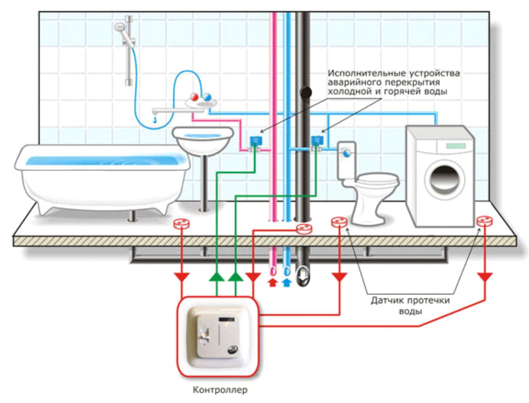 монтаж системы отопления коллекторная разводка пошаговая инструкция