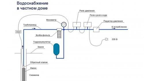 Фото: выполнение водопровода своими руками