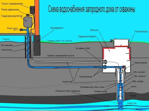 Фото: схема водоснабжения частного дома от скважины