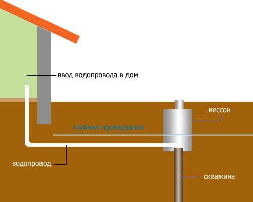 Фото: как завести водопровод с улицы в дом