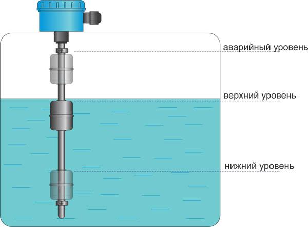 Емкостный датчик уровня воды своими руками