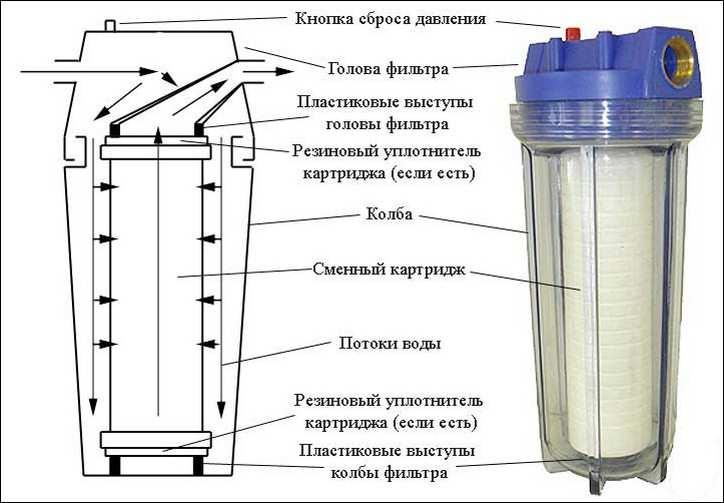 Как сделать магистральный фильтр своими руками
