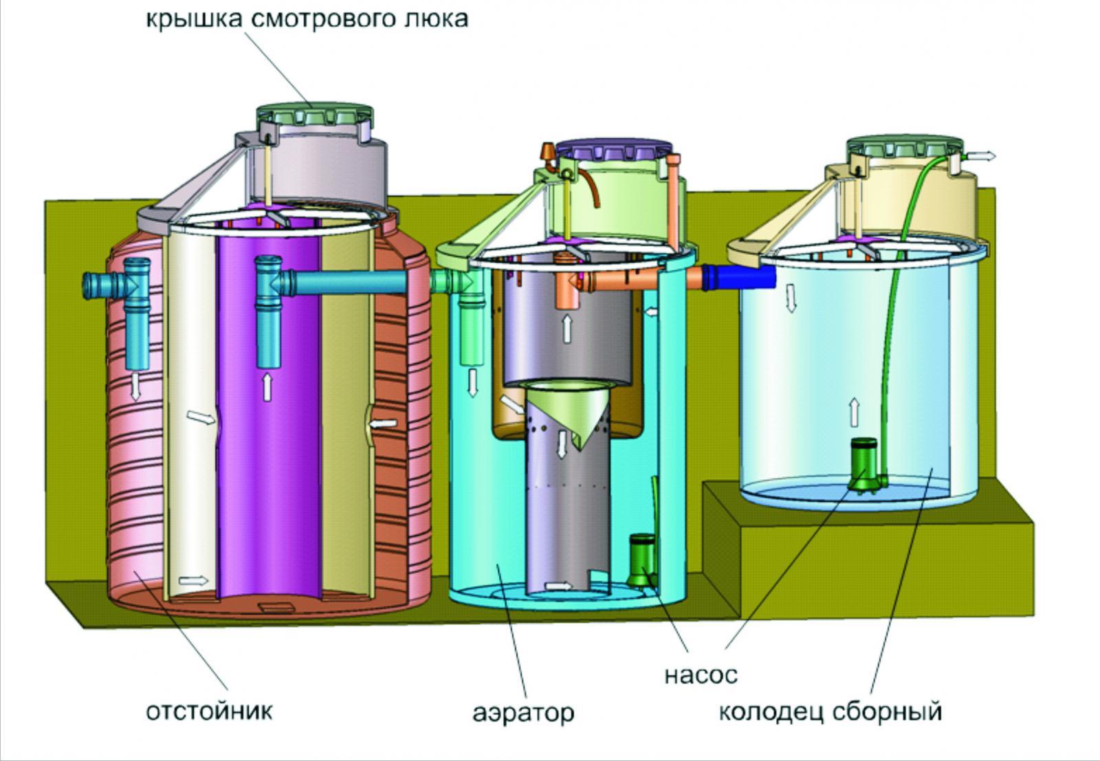 система очистки воды от железа своими руками