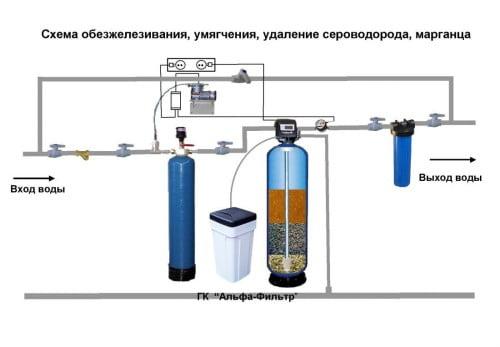 Виды фильтров для очистки воды из скважины