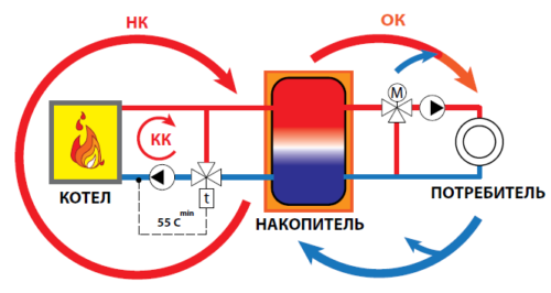 Теплоаккумулятор для твердотопливного котла своими руками