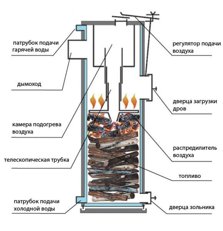 Котлёл факторы влияющие на долговечность стального теплообменника скачать черт ж теплообменник одноходовой вертикальный dvg
