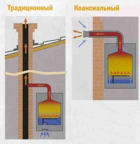 почему на дымовой трубе образуется наледь в газовой котельной