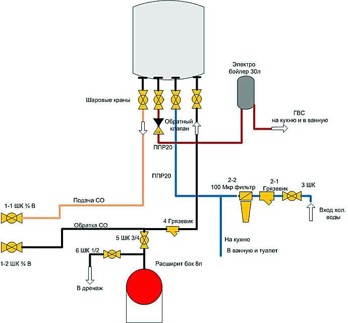 Газовый настенный котел своими руками