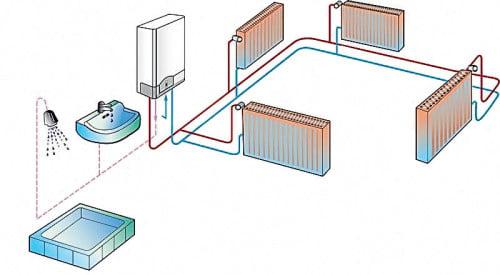 Фото: двухконтурное отопление газовым котлом