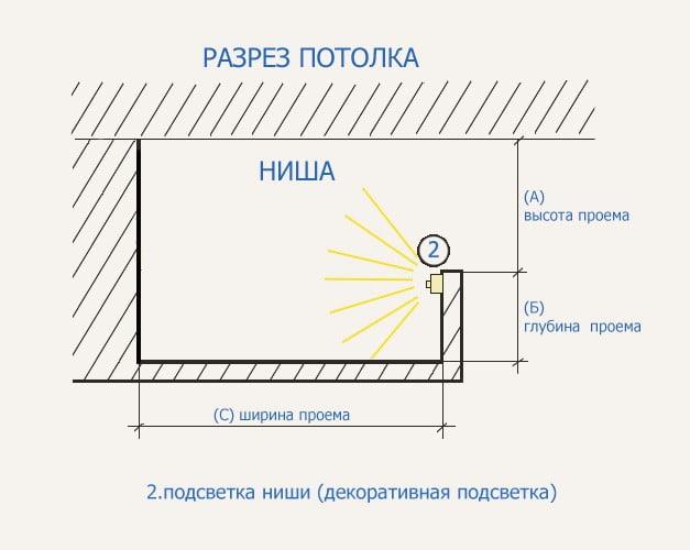 Схема потолка с подсветкой из гипсокартона