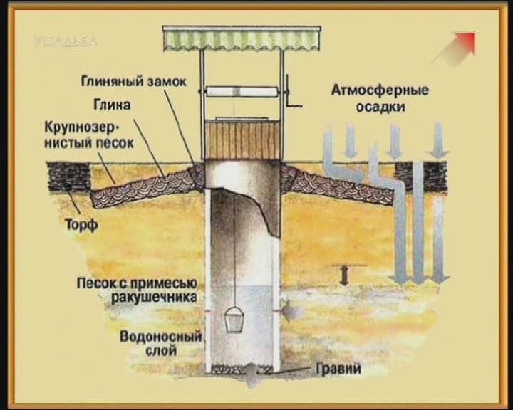 Ремонт колодцев из бетонных колец своими руками