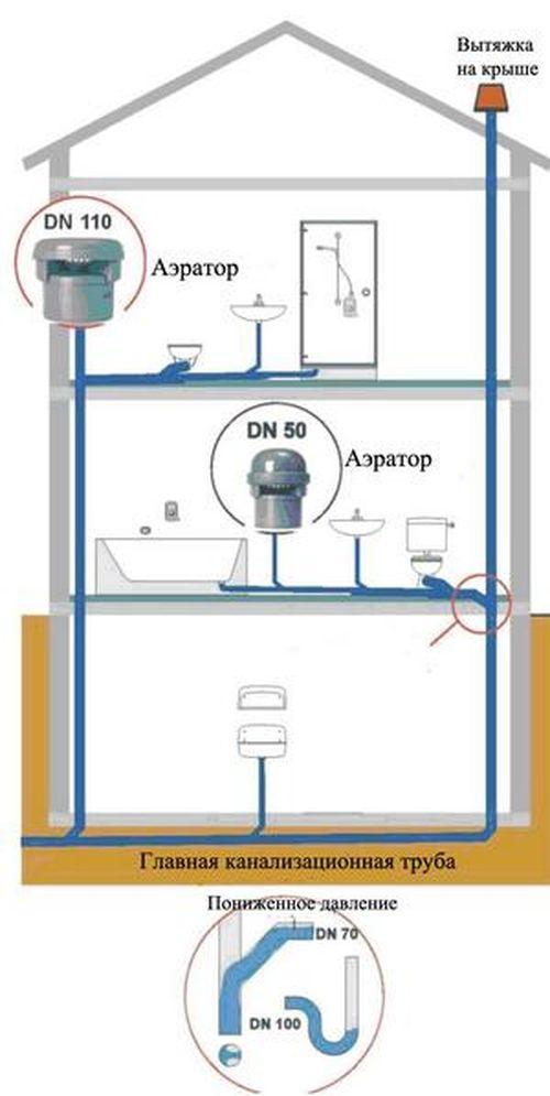 Как сделать вентиляцию на канализацию 623