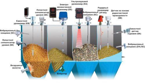 Фото: Классификация датчиков для воды