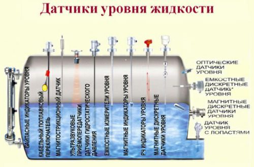 Фото: Виды датчиков уровня воды