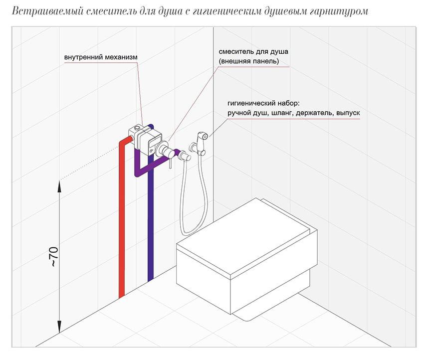Подводка к унитазу схема